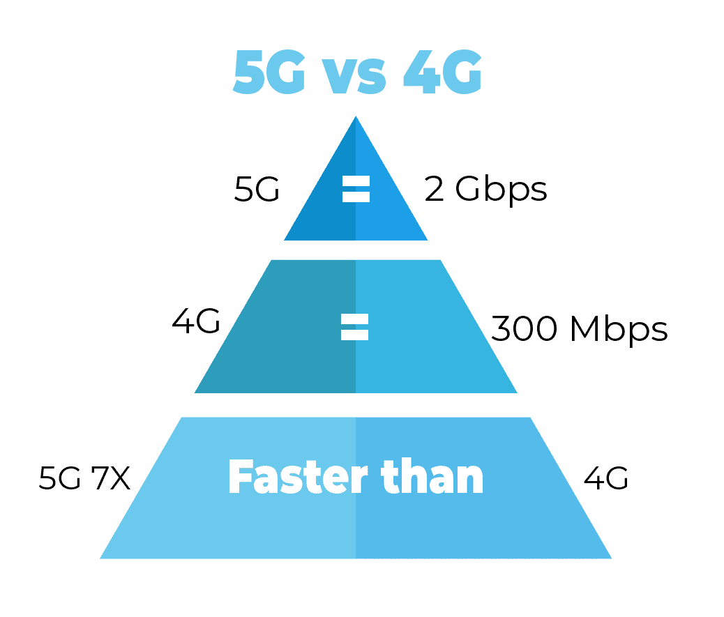 Conduit's Difference between 4g & 5g